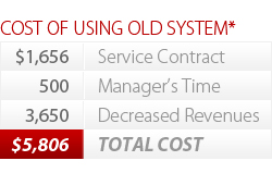 Image of table showing total cost of an old drive-thru system